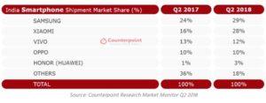 Samsung odzyskuje prowadzenie na drugim największym rynku smartfonów na świecie